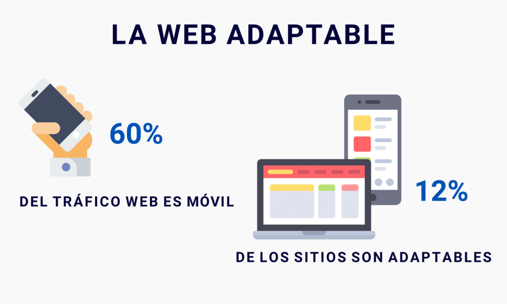 Sitios web adaptables