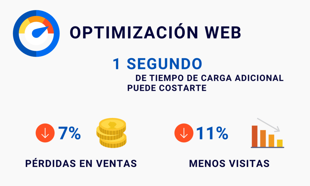 Optimización web
